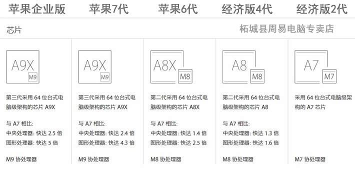 苹果系列电子风水罗盘的芯片比较